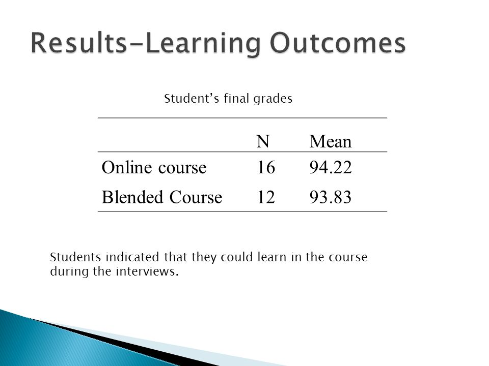 NMean Online course1694.22 Blended Course1293.83 Students indicated that they could learn in the course during the interviews. Students final grades