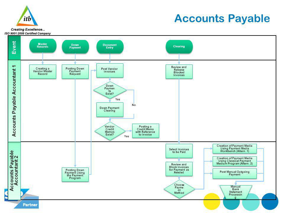 Accounts Payable Yes Accounts Payable Accountant 2 Event Accounts Payable Accountant 1 Down Paymen ts Exist? Creating a Vendor Master Record Master Re