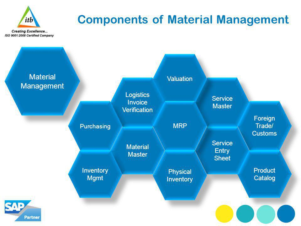 Components of Material Management Material Management Logistics Invoice Verification Service Master Purchasing Foreign Trade/ Customs Material Master Service Entry Sheet Inventory Mgmt Product Catalog Valuation MRP Physical Inventory