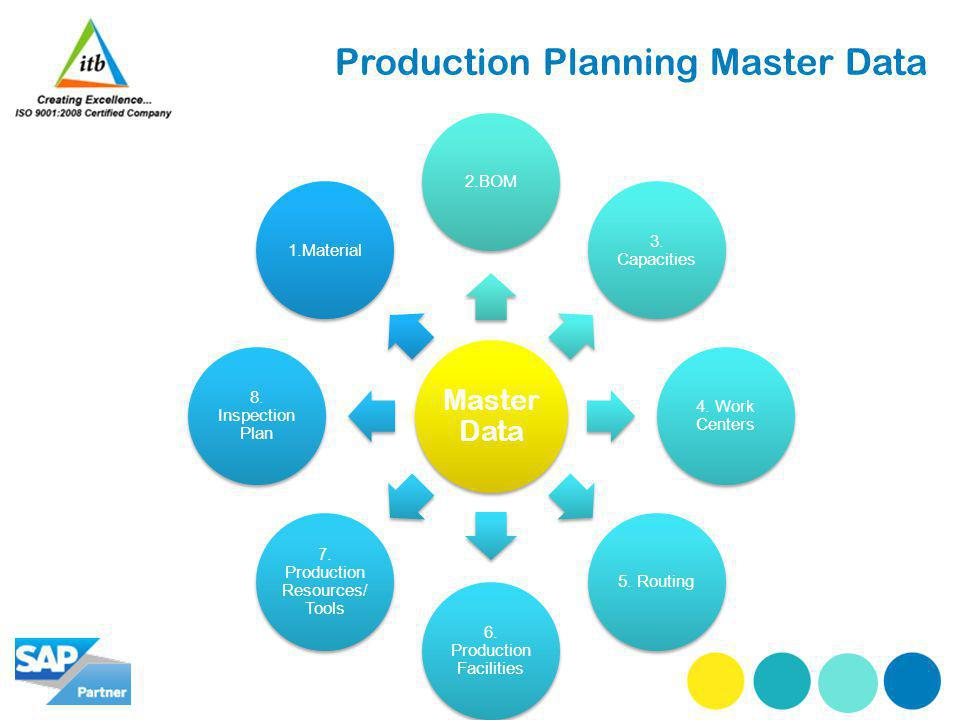 Production Planning Master Data Master Data 2.BOM 3. Capacities 4. Work Centers 5. Routing 6. Production Facilities 7. Production Resources/ Tools 8.