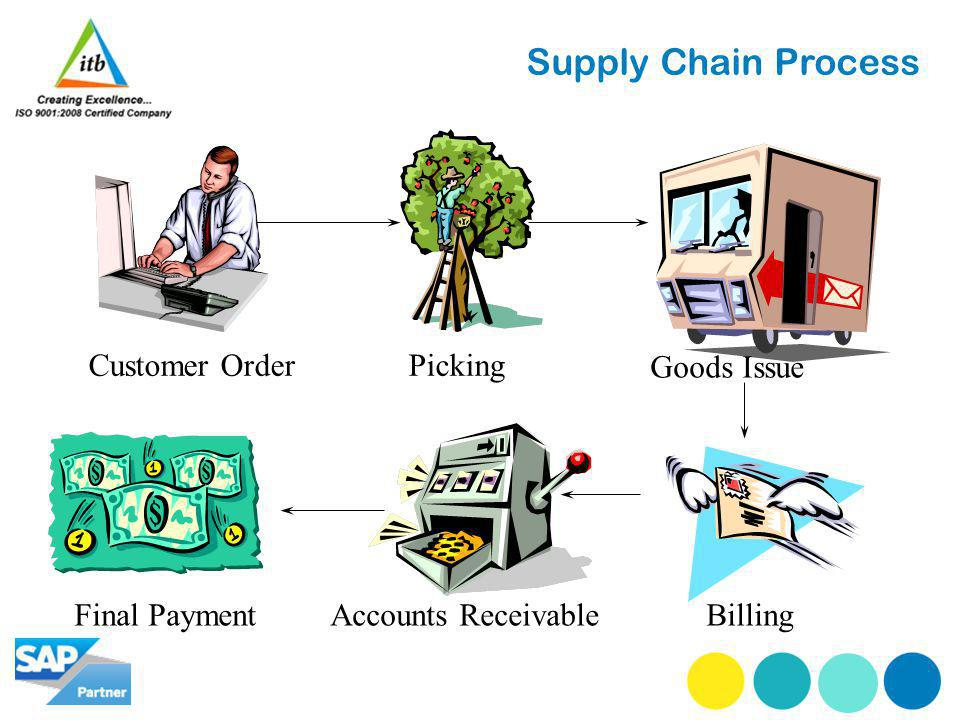 Supply Chain Process Customer OrderPicking Goods Issue BillingAccounts Receivable Final Payment