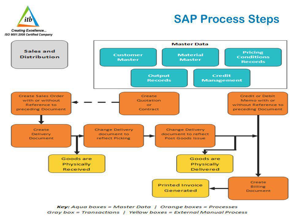 SAP Process Steps