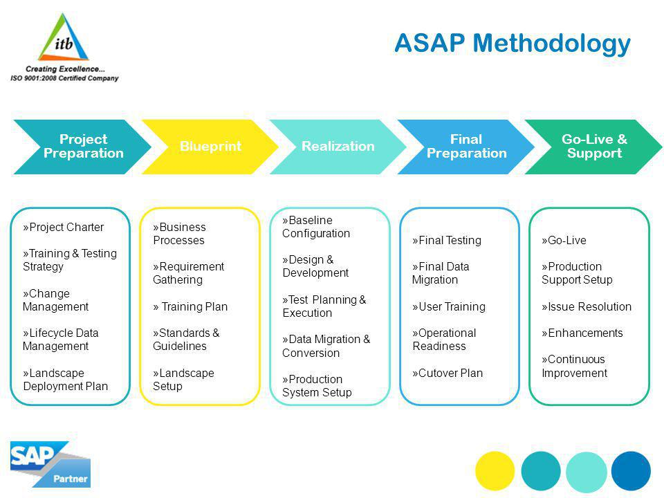 ASAP Methodology Project Preparation BlueprintRealization Final Preparation Go-Live & Support »Project Charter »Training & Testing Strategy »Change Management »Lifecycle Data Management »Landscape Deployment Plan »Business Processes »Requirement Gathering » Training Plan »Standards & Guidelines »Landscape Setup »Baseline Configuration »Design & Development »Test Planning & Execution »Data Migration & Conversion »Production System Setup »Final Testing »Final Data Migration »User Training »Operational Readiness »Cutover Plan »Go-Live »Production Support Setup »Issue Resolution »Enhancements »Continuous Improvement