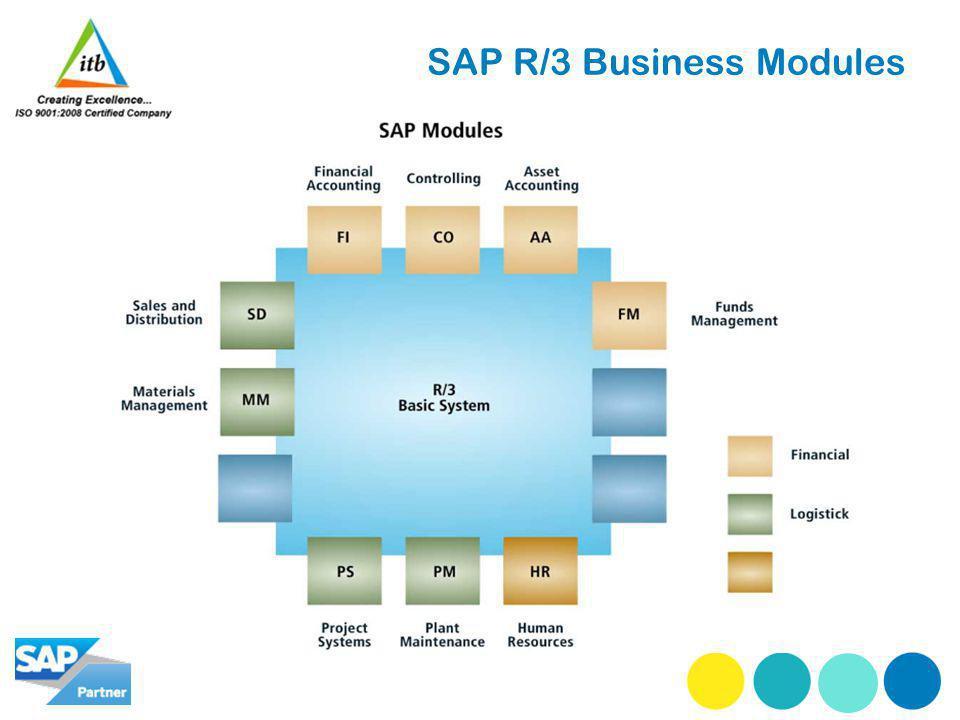 SAP R/3 Business Modules