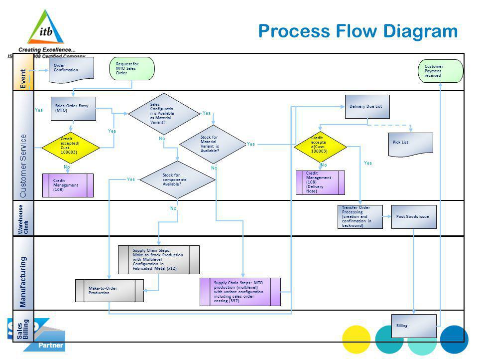 Process Flow Diagram Event Manufacturing Sales Order Entry (MTO) Request for MTO Sales Order Order Confirmation Sales Configuratio n is Available as Material Variant.