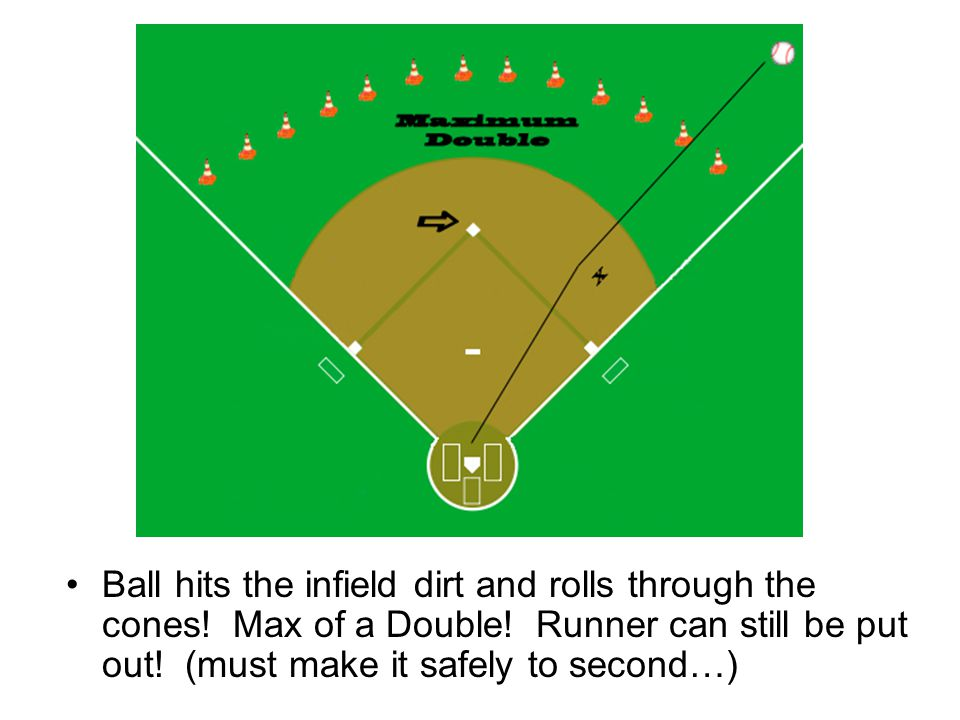 Ball hits the infield dirt and rolls through the cones! Max of a Double! Runner can still be put out! (must make it safely to second…)