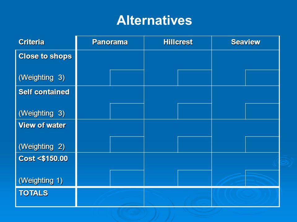 Alternatives Criteria TOTALS The Decision Making Matrix