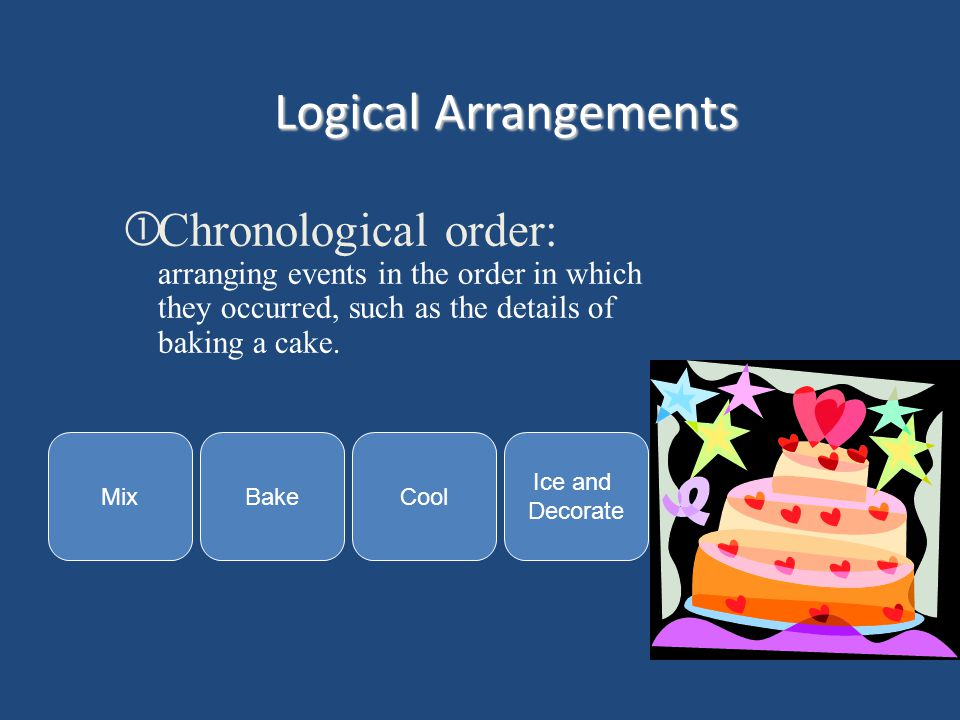 Logical Arrangements Chronological order: arranging events in the order in which they occurred, such as the details of baking a cake. MixBakeCool Ice