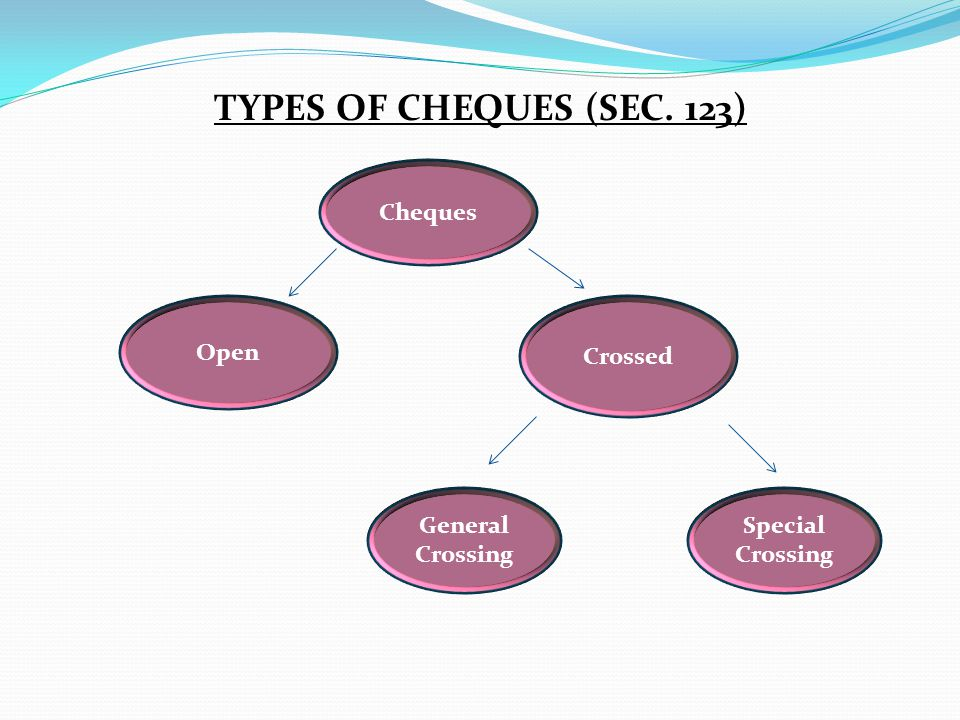 TYPES OF CHEQUES (SEC. 123) Cheques Open Crossed General Crossing Special Crossing