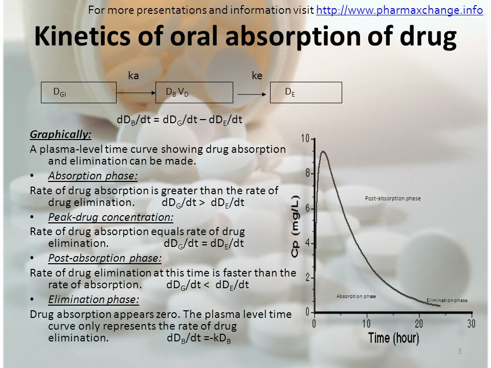 3 Kinetics of oral absorption of drug ka ke dD B /dt = dD G /dt – dD E /dt Graphically: A plasma-level time curve showing drug absorption and eliminat