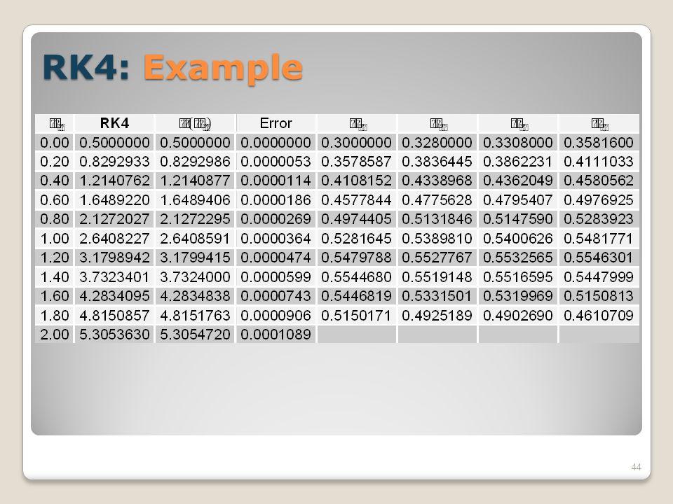 RK4: Example 44