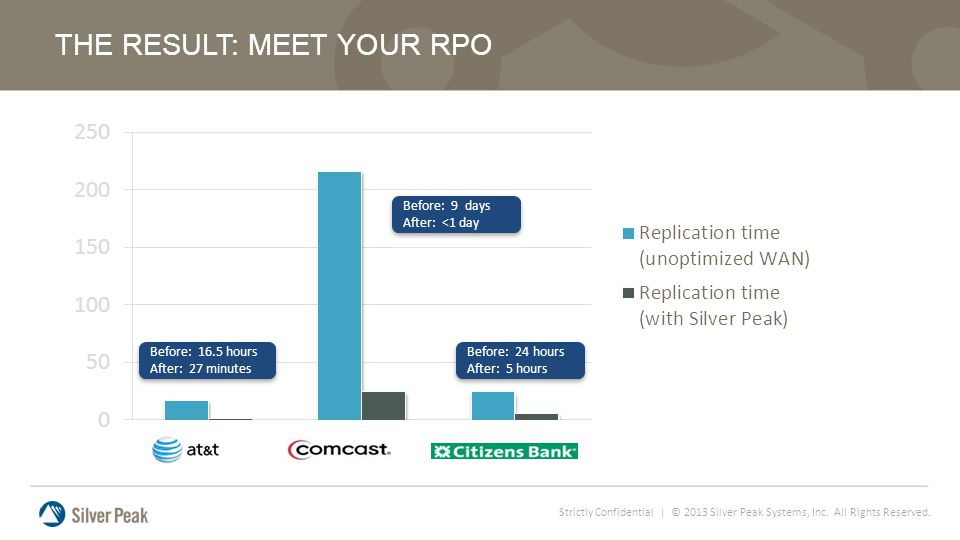 Strictly Confidential | © 2013 Silver Peak Systems, Inc. All Rights Reserved. THE RESULT: MEET YOUR RPO Before: 16.5 hours After: 27 minutes Before: 1