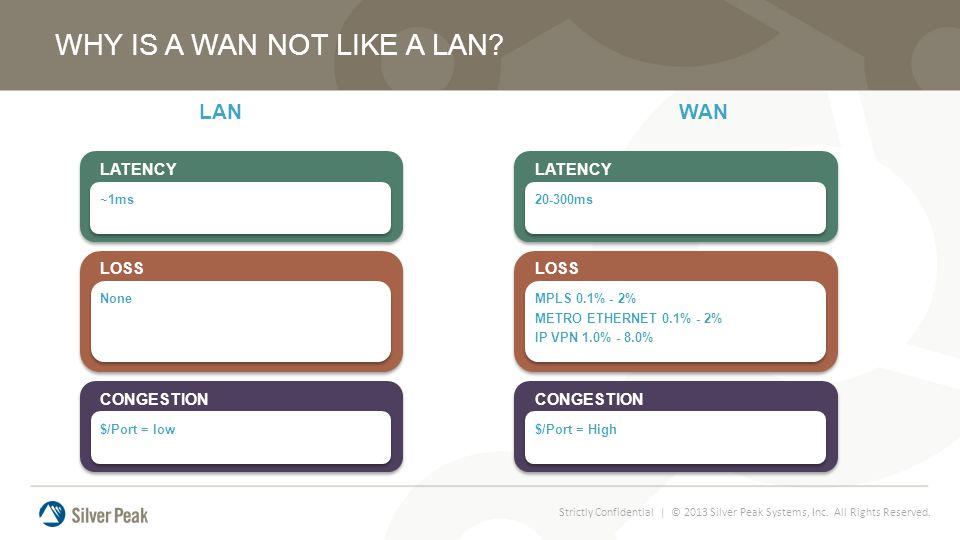 Strictly Confidential | © 2013 Silver Peak Systems, Inc. All Rights Reserved. LANWAN WHY IS A WAN NOT LIKE A LAN? LOSS MPLS 0.1% - 2% METRO ETHERNET 0