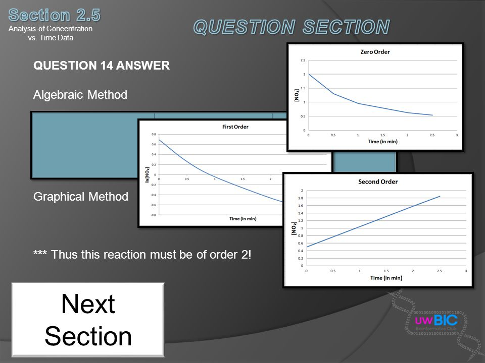Next Section QUESTION 14 ANSWER Algebraic Method Graphical Method *** Thus this reaction must be of order 2! Analysis of Concentration vs. Time Data