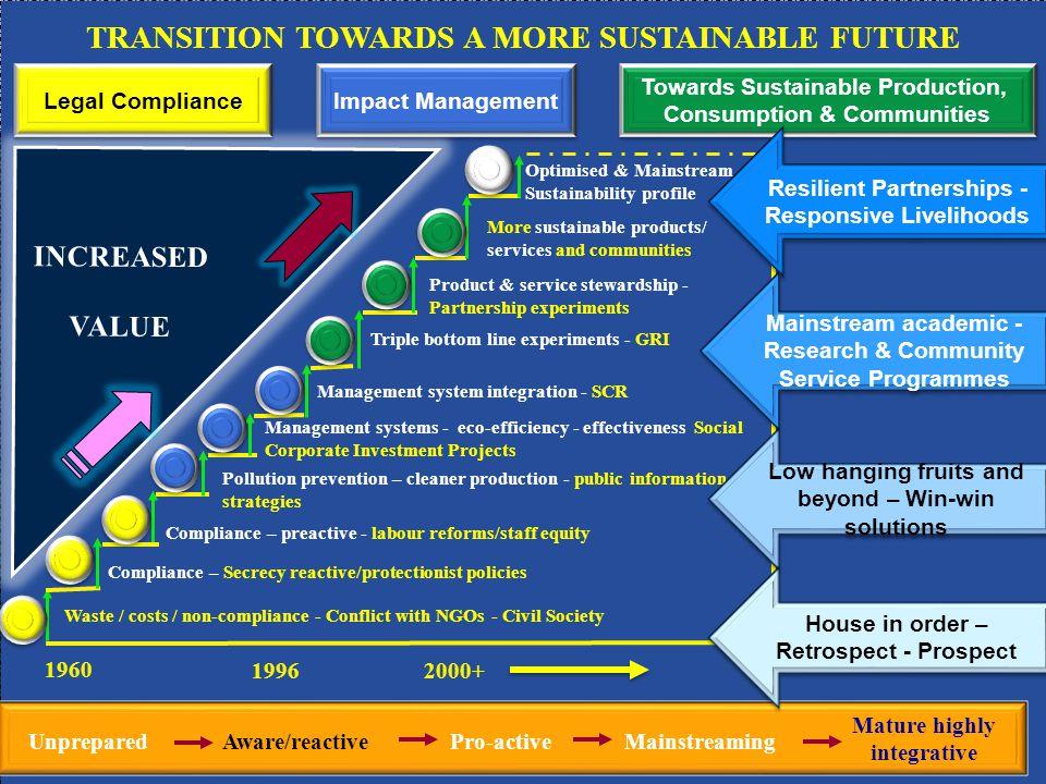 10 CAMPROSA 2012 SunCity Lessons Learned