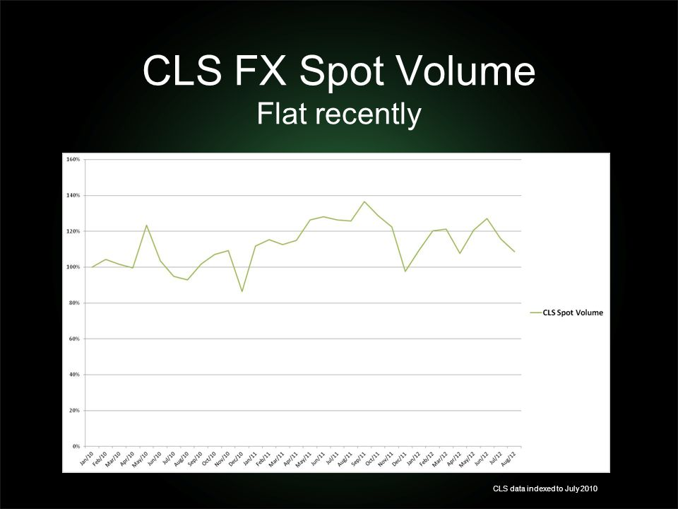 CLS FX Spot Volume Flat recently CLS data indexed to July 2010