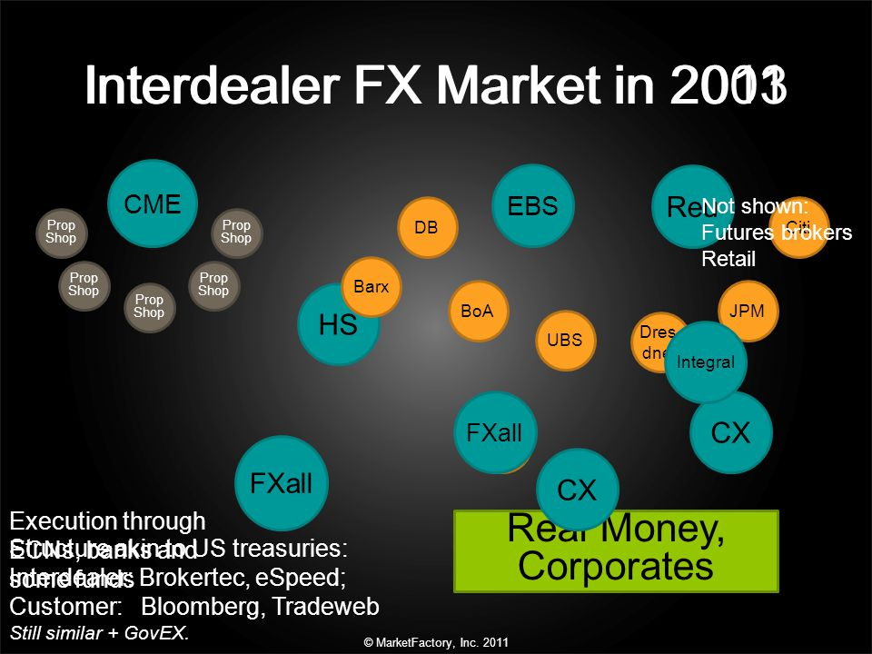 © MarketFactory, Inc. 2011 Interdealer FX Market in 2011Interdealer FX Market in 2003 Reu EBS CME DB Structure akin to US treasuries: Interdealer: Bro