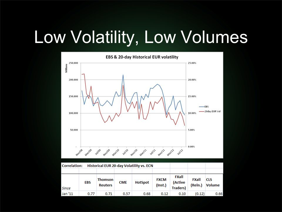Low Volatility, Low Volumes