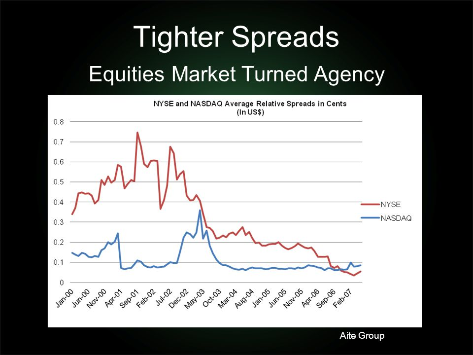 Tighter Spreads Equities Market Turned Agency Aite Group