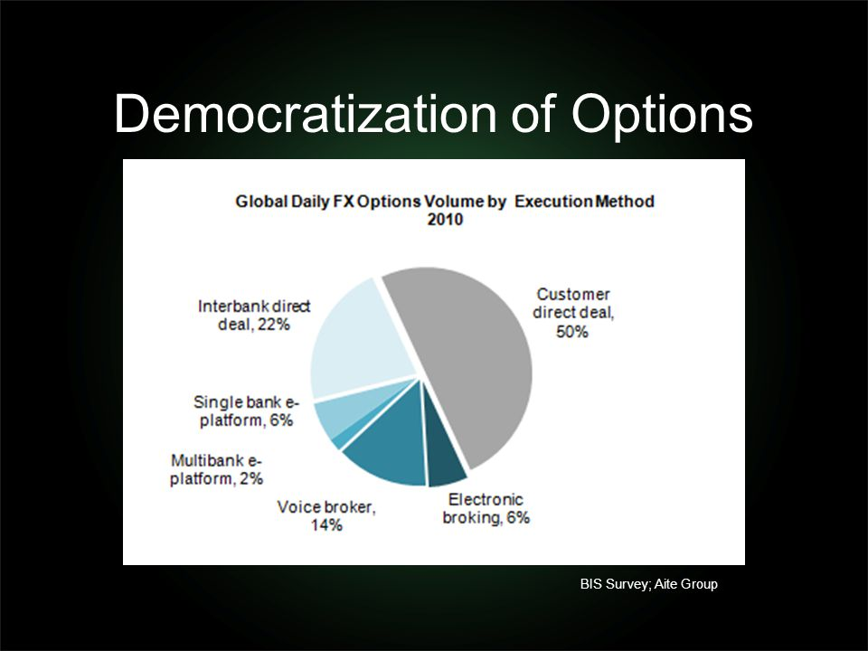 Democratization of Options BIS Survey; Aite Group