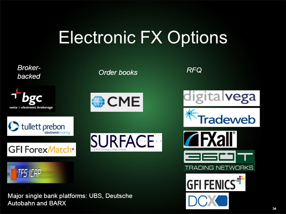 34 Electronic FX Options Hybrid Broker- backed Order books RFQ Major single bank platforms: UBS, Deutsche Autobahn and BARX