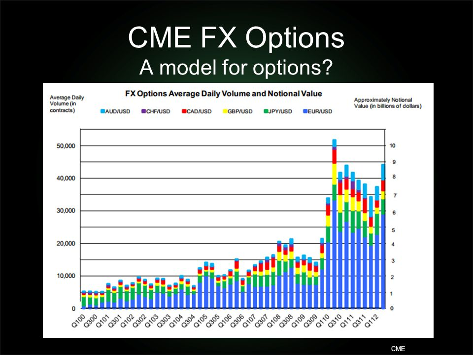 CME FX Options A model for options? CME