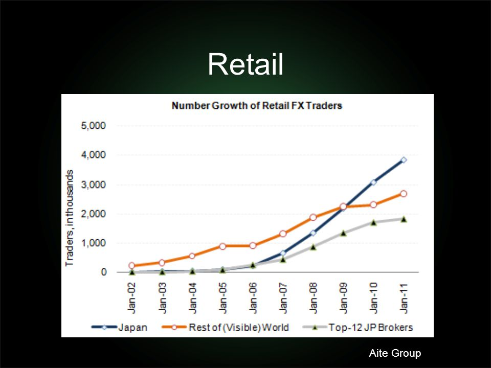 Retail Aite Group