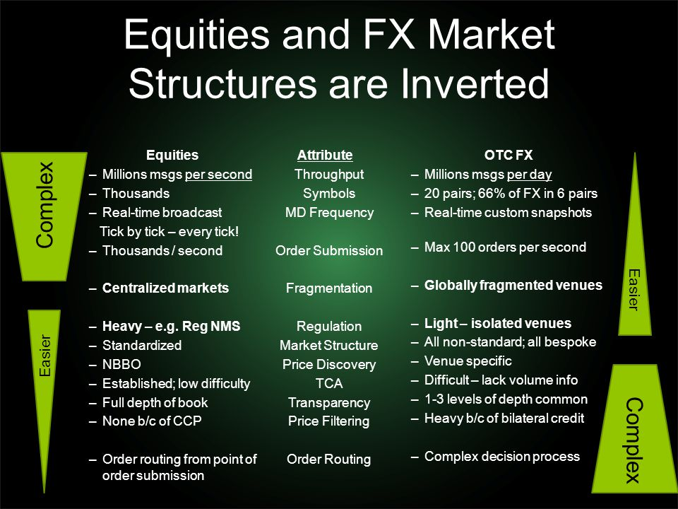 Equities and FX Market Structures are Inverted Equities –Millions msgs per second –Thousands –Real-time broadcast Tick by tick – every tick! –Thousand