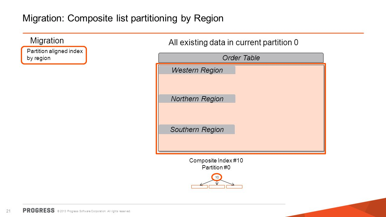 © 2013 Progress Software Corporation. All rights reserved. 21 Migration: Composite list partitioning by Region Order Table Western Region Northern Reg