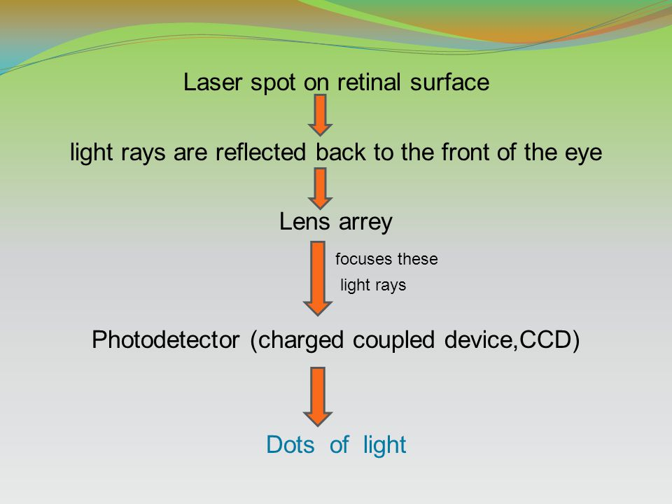 Laser spot on retinal surface light rays are reflected back to the front of the eye Lens arrey focuses these light rays Photodetector (charged coupled