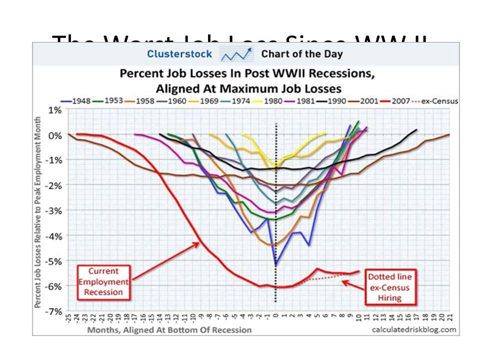 The Worst Job Loss Since WW II