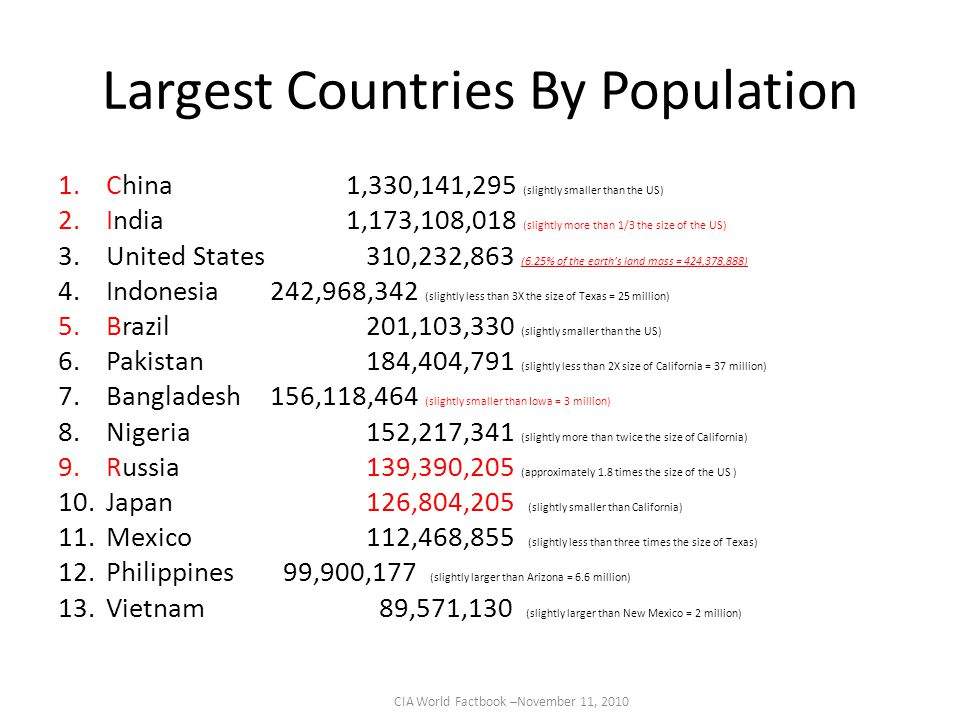 Largest Countries By Population 1.China1,330,141,295 (slightly smaller than the US) 2.India1,173,108,018 (slightly more than 1/3 the size of the US) 3