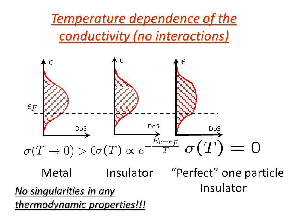 Temperature dependence of the conductivity (no interactions) DoS MetalInsulatorPerfect one particle Insulator No singularities in any thermodynamic pr