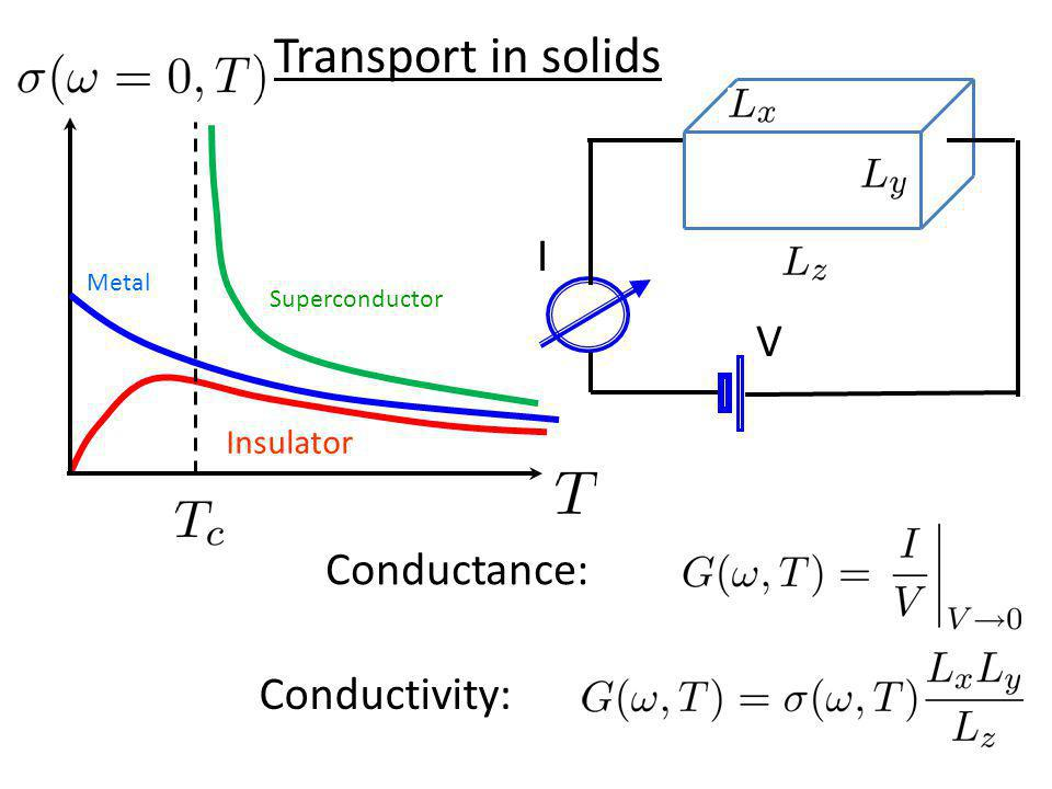 I V Conductivity: Conductance: Insulator Metal Transport in solids Superconductor