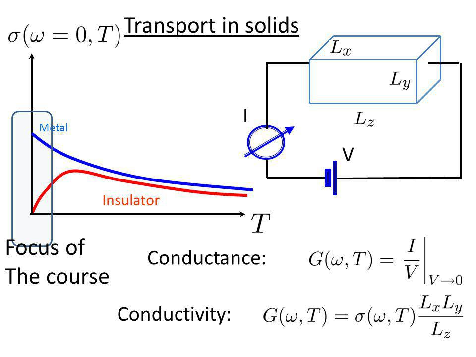 I V Conductivity: Conductance: Insulator Metal Transport in solids Focus of The course
