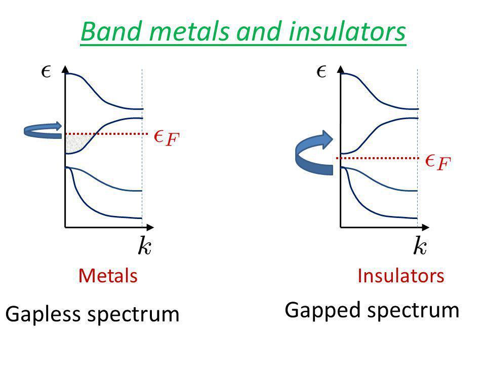 Band metals and insulators MetalsInsulators Gapless spectrum Gapped spectrum