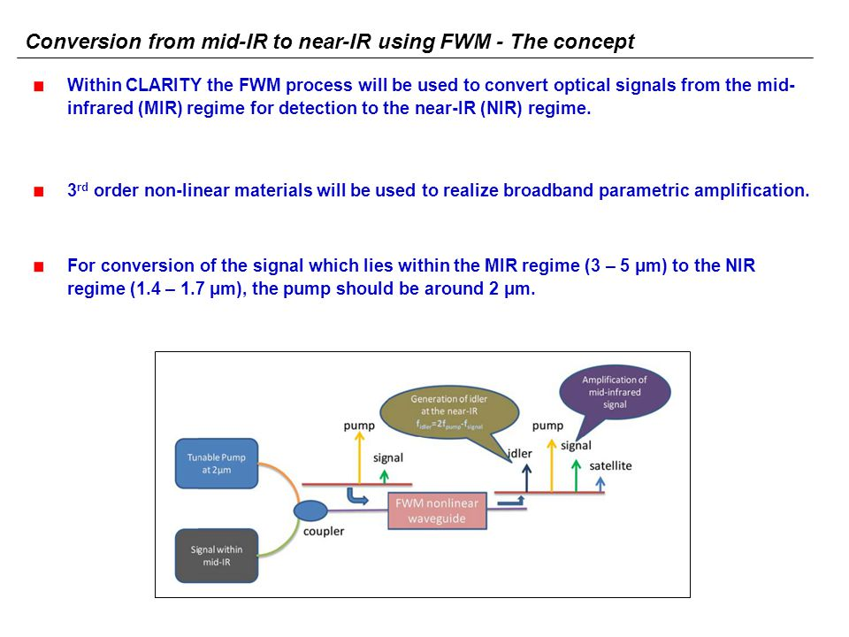 Conversion from mid-IR to near-IR using FWM - The concept Within CLARITY the FWM process will be used to convert optical signals from the mid- infrared (MIR) regime for detection to the near-IR (NIR) regime.