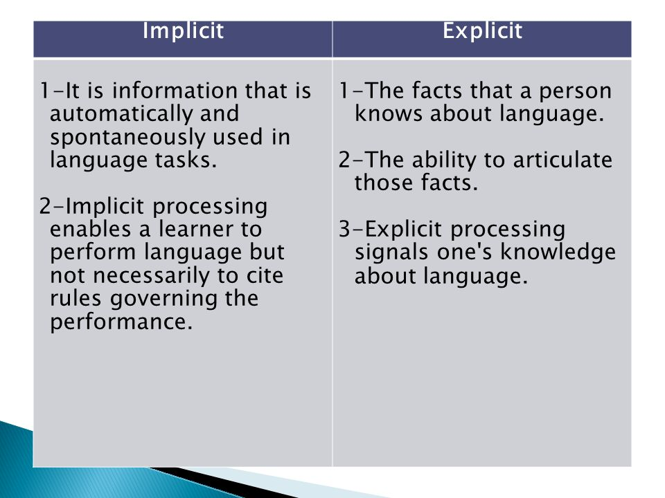 ExplicitImplicit 1-The facts that a person knows about language. 2-The ability to articulate those facts. 3-Explicit processing signals one's knowledg