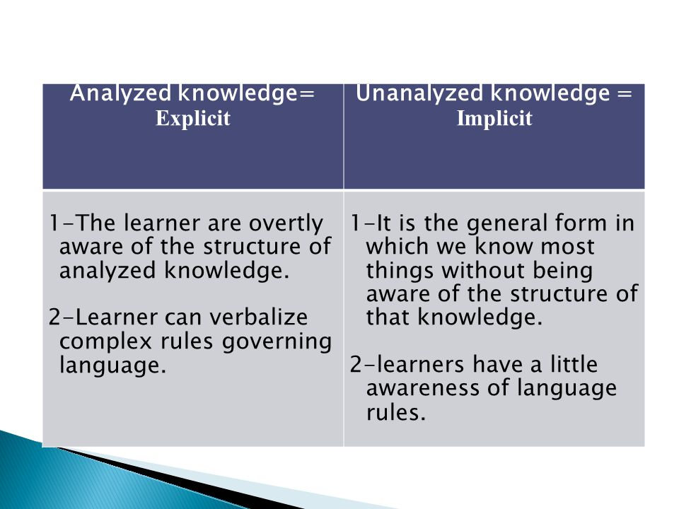 Unanalyzed knowledge = Implicit Analyzed knowledge= Explicit 1-It is the general form in which we know most things without being aware of the structur