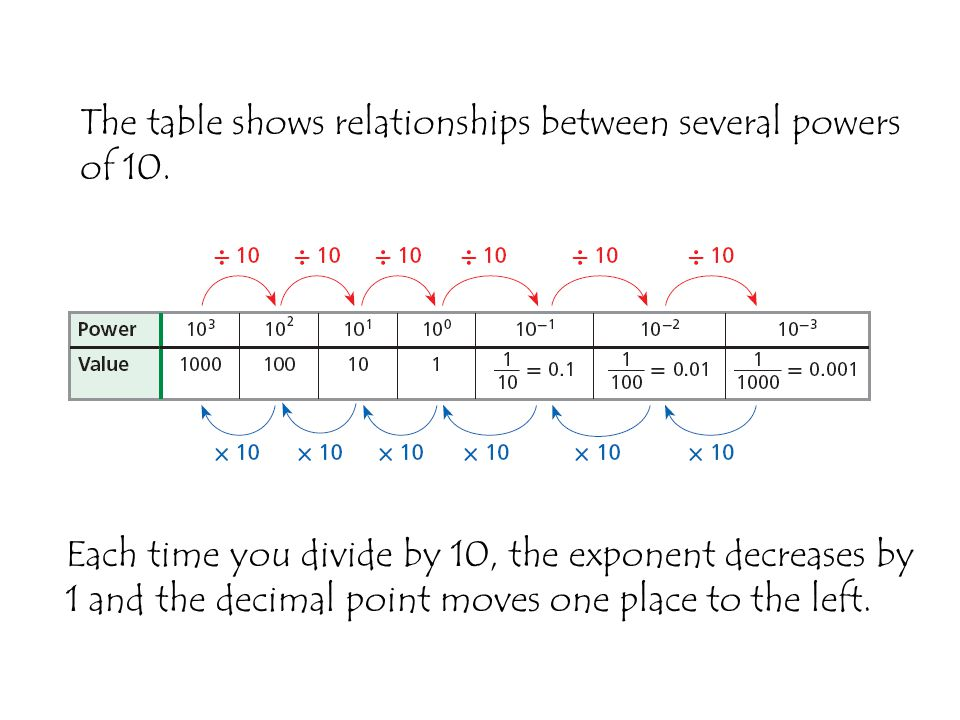Use the information above to write Jupiters diameter in scientific notation.