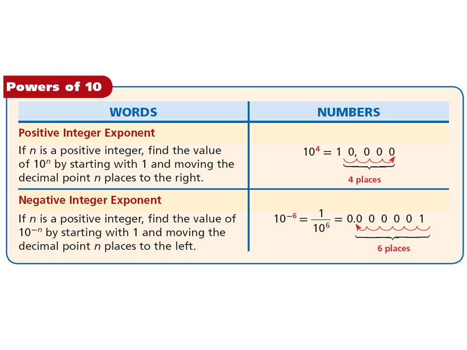 Find the value of each power of 10.Start with 1 and move the decimal point six places to the left.