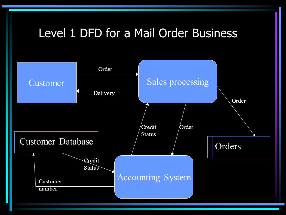 Decomposition Level 1 DFDs A Context Level DFD is broken down (exploded) into a set of processes, the data moving between these processes, the entitie
