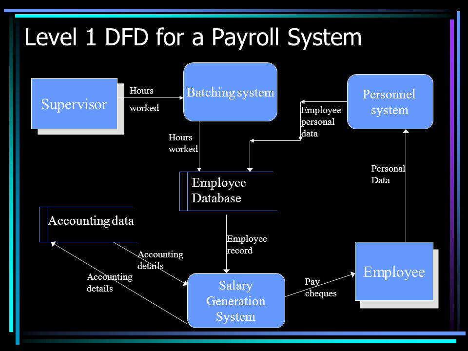 data flow diagrams cape computer science unit  t batchelor in    context level dfd for a payroll system supervisor payroll system hours worked pay cheque employee personal