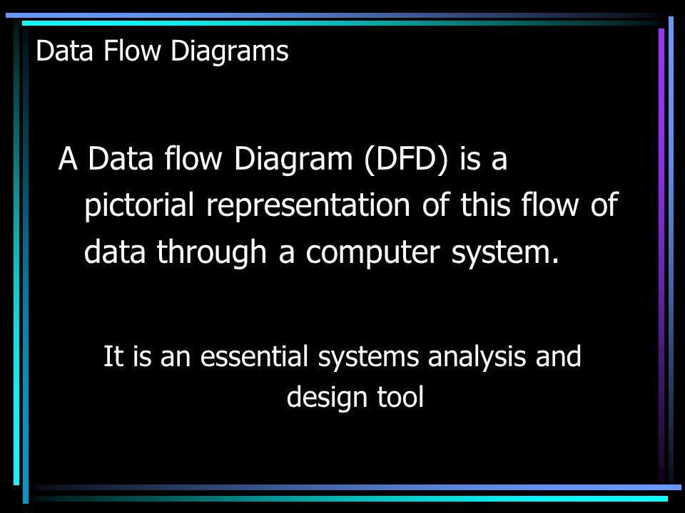 Introduction Data input PROGRAM Information output