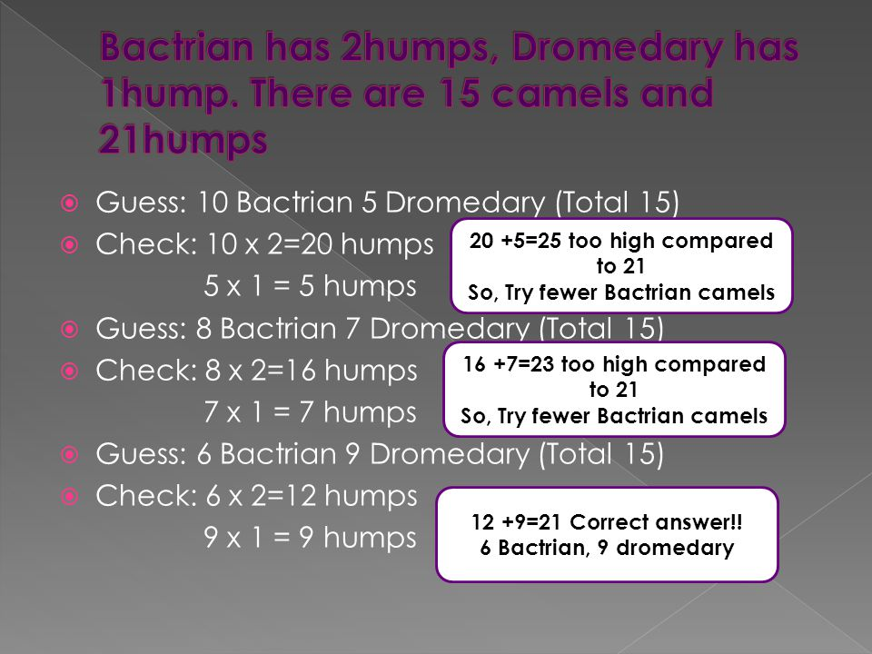 Guess: 10 Bactrian 5 Dromedary (Total 15) Check: 10 x 2=20 humps 5 x 1 = 5 humps Guess: 8 Bactrian 7 Dromedary (Total 15) Check: 8 x 2=16 humps 7 x 1 = 7 humps Guess: 6 Bactrian 9 Dromedary (Total 15) Check: 6 x 2=12 humps 9 x 1 = 9 humps 20 +5=25 too high compared to 21 So, Try fewer Bactrian camels 16 +7=23 too high compared to 21 So, Try fewer Bactrian camels 12 +9=21 Correct answer!.