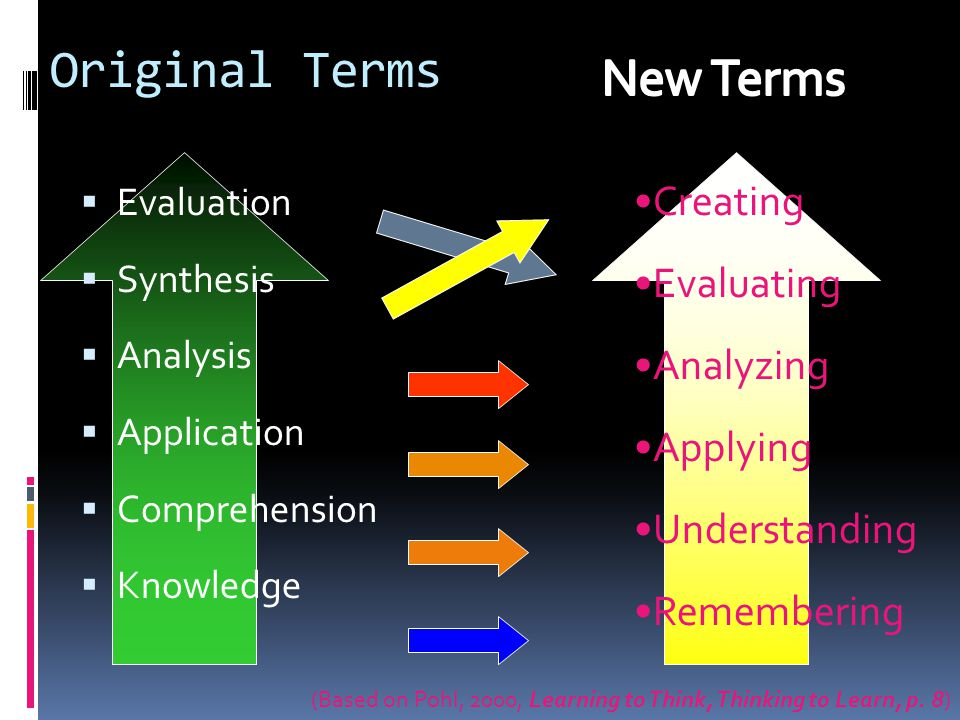 Original Terms Evaluation Synthesis Analysis Application Comprehension Knowledge Creating Evaluating Analyzing Applying Understanding Remembering (Bas