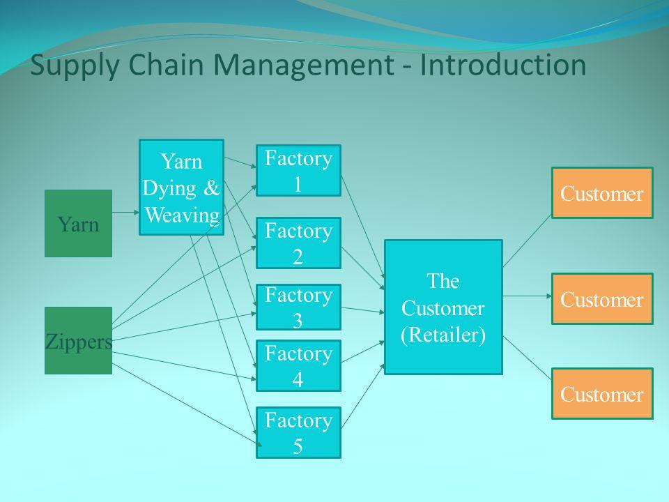 Supply Chain Management - Introduction Yarn Zippers Factory 1 Factory 2 Factory 3 Factory 4 Factory 5 The Customer (Retailer) Yarn Dying & Weaving Customer