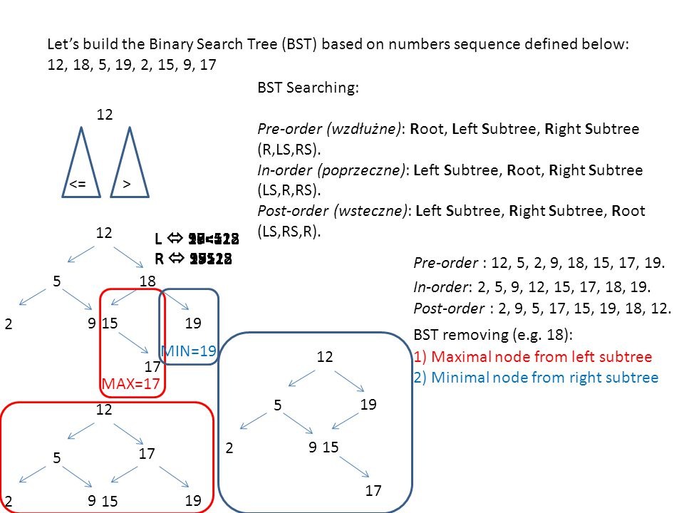 Lets build the Binary Search Tree (BST) based on numbers sequence defined below: 12, 18, 5, 19, 2, 15, 9, 17 <= 12 > L 18<=12 R 18>12 18 L 5<=12 R 5>12 5 L 19<=12 R 19>12 L 19<=18 R 19>18 19 L 2<=12 R 2>12 L 2<=5 R 2>5 2 L 15<=12 R 15>12 L 15<=18 R 15>18 15 L 9<=12 R 9>12 L 9<=5 R 9>5 9 L 17<=12 R 17>12 L 17<=18 R 17>18 L 17<=15 R 17>15 17 BST Searching: Pre-order (wzdłużne): Root, Left Subtree, Right Subtree (R,LS,RS).