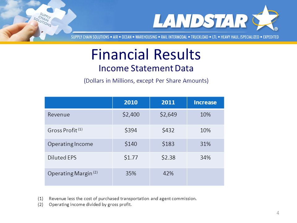 Financial Results Income Statement Data (Dollars in Millions, except Per Share Amounts) 4 20102011Increase Revenue$2,400$2,64910% Gross Profit (1) $39