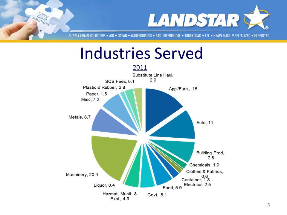 Industries Served 5 2011